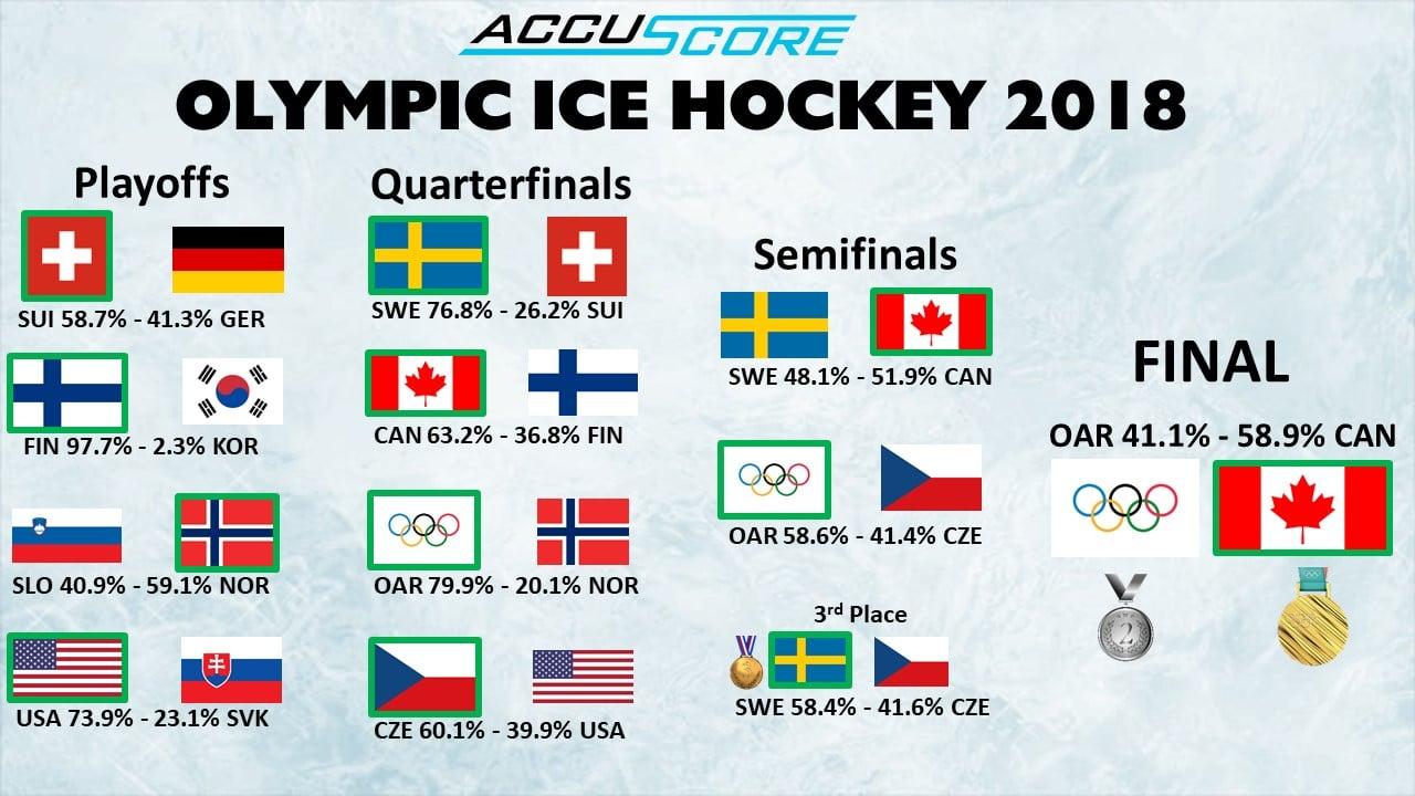 Accuscore's Winter Olympics 2018 Ice Hockey