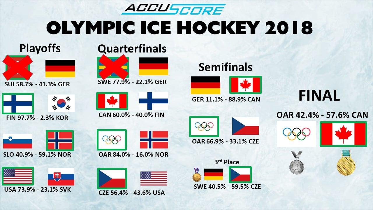 Olympic Ice Hockey Semifinals